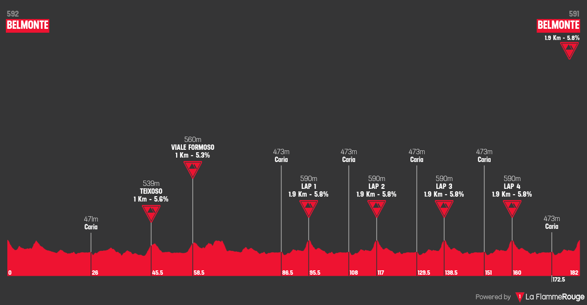 portugal-road-national-championships-uomini-elite-2018.png